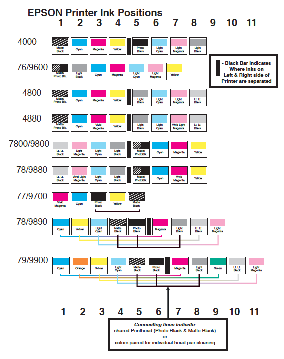 epson printer ink position chart
