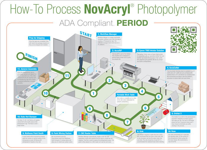 How to process Novacryl Photopolymer